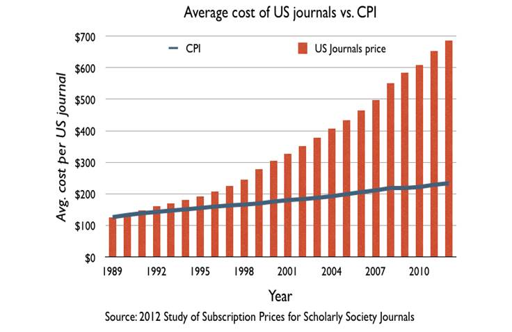 Average cost of US journals as compared to the Consumer Price Index. Source: 2012 Study of Subscription Prices for Scholarly Society Journals.