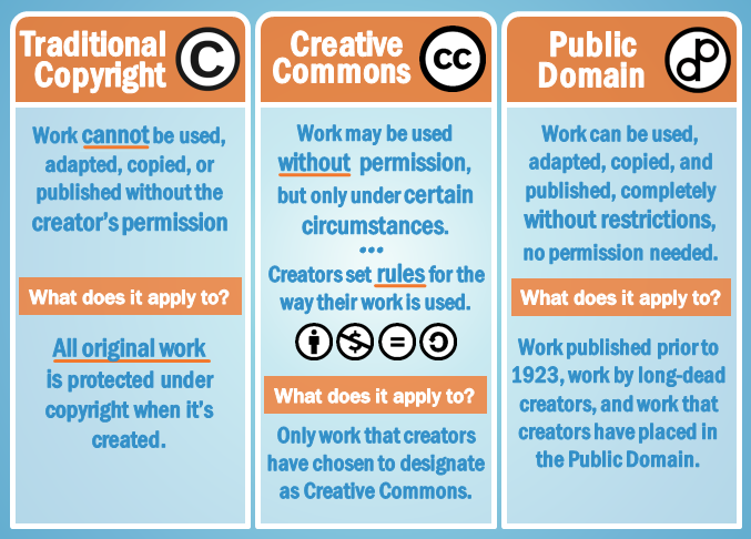 Under traditional copyright, works cannot be used, adapted, copied, or published without the creator's permission. Under Creative Commons, works may be used without permission but only under certain circumstances. Under the public domain, works can be used, adapted, copied, and published, completely without restrictions.