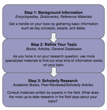 psychology research topics ideas