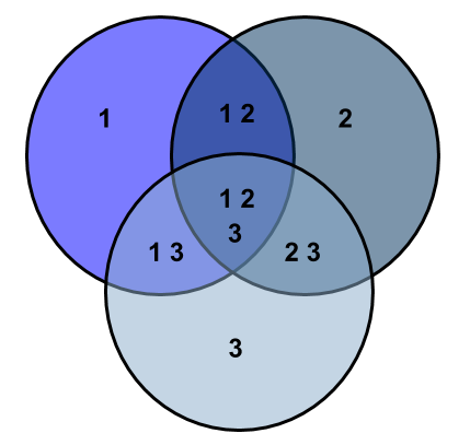 venn diagram of OR operator