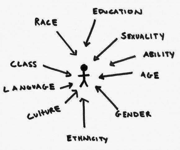 Image showing Intersectionality