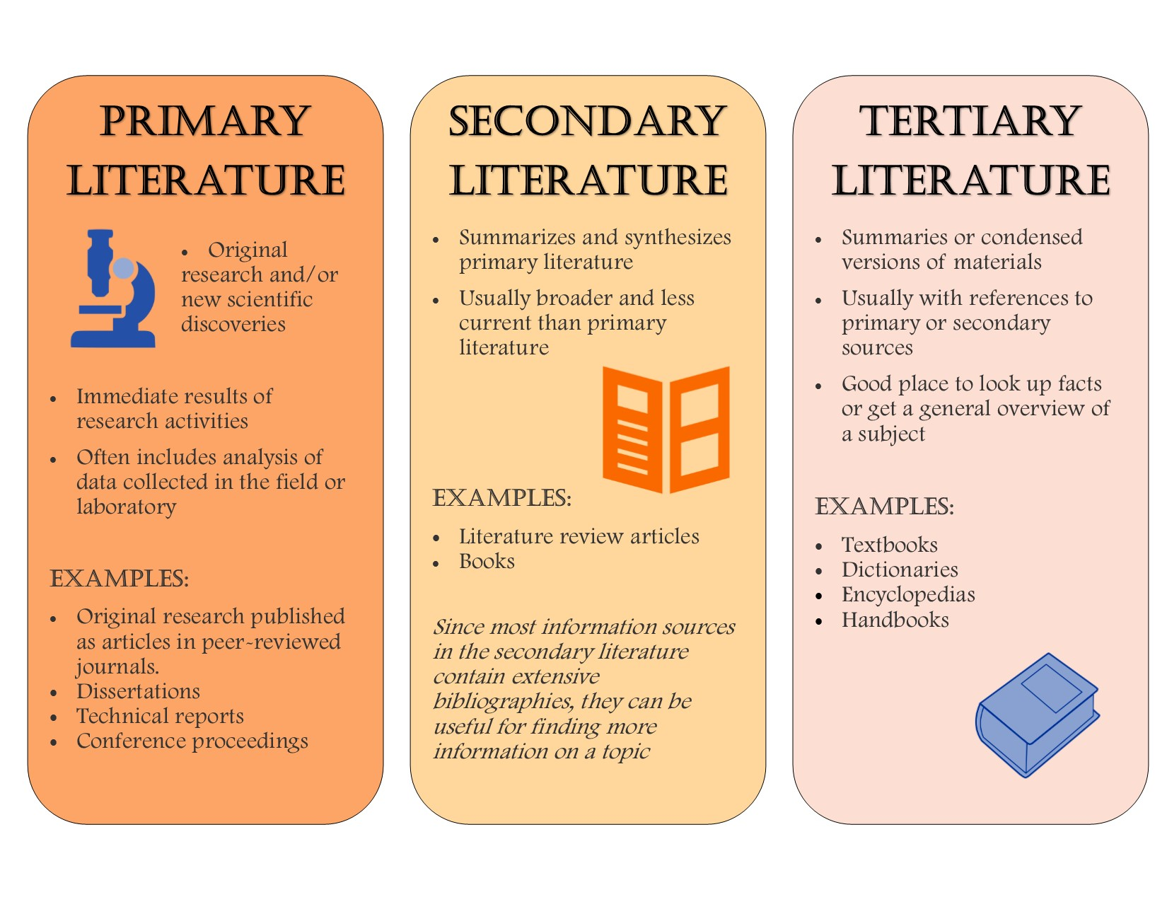 Primary vs. Secondary Sources - College Readiness Skills and ...