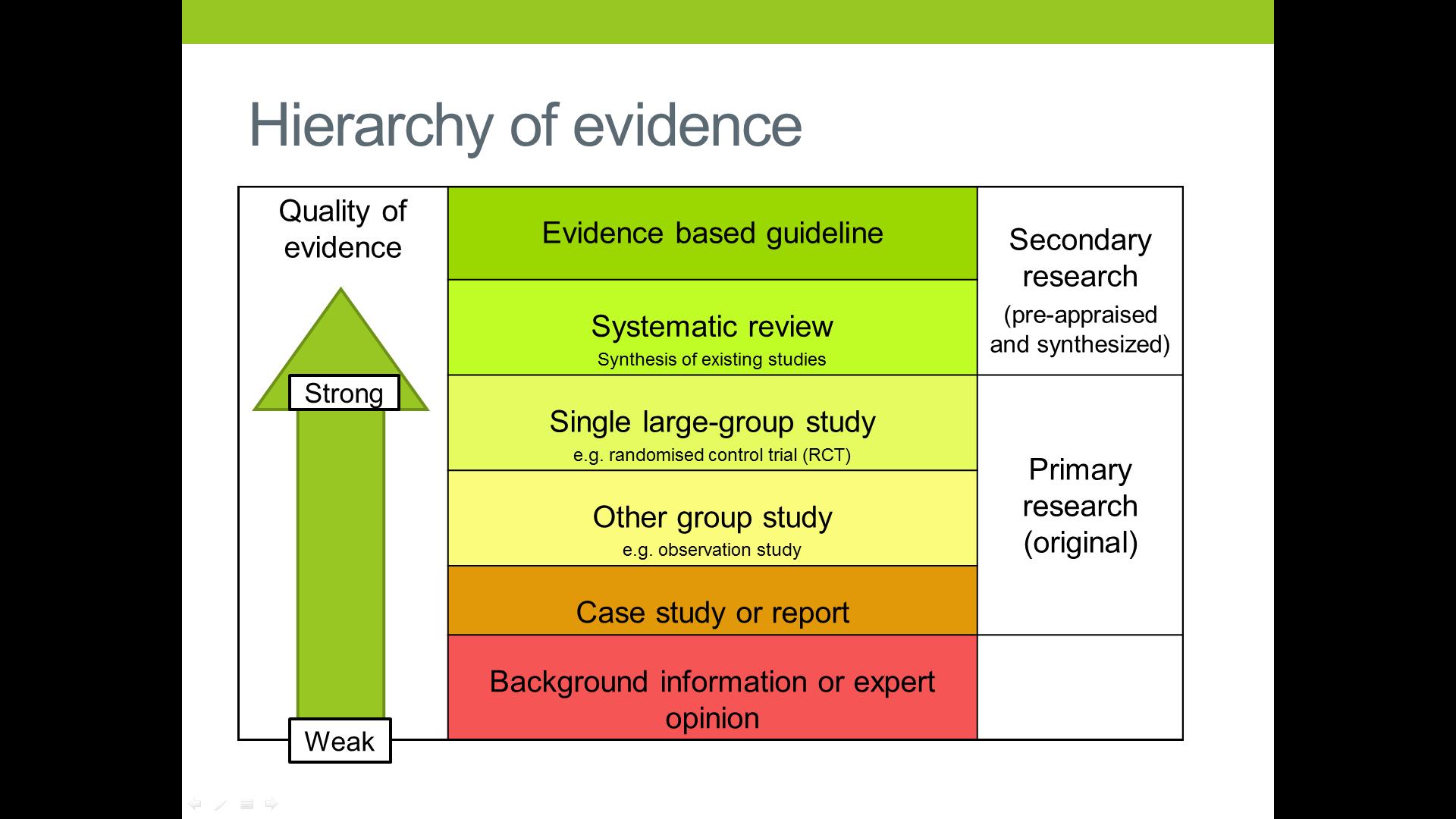 Nursing dissertation research