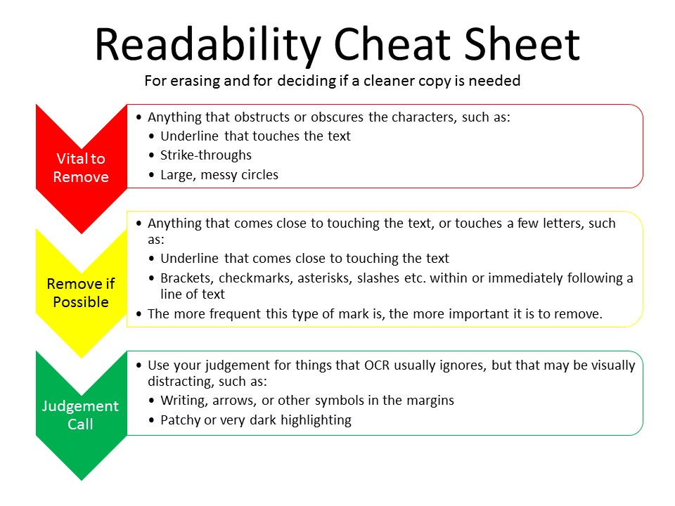 Readability Cheat Sheet. PDF version linked above.