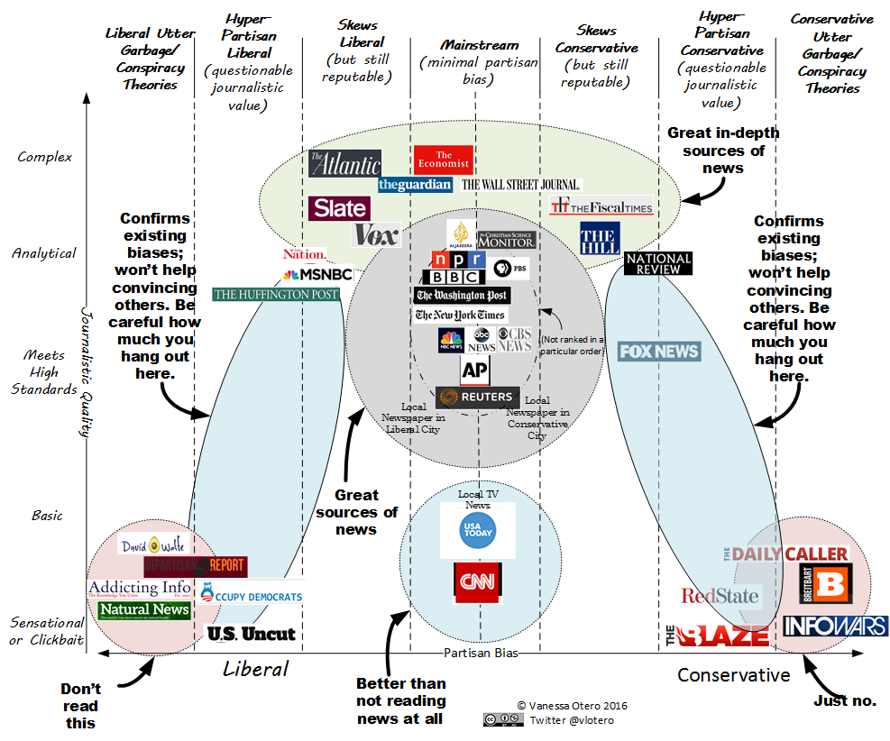 political continuum news media infographic