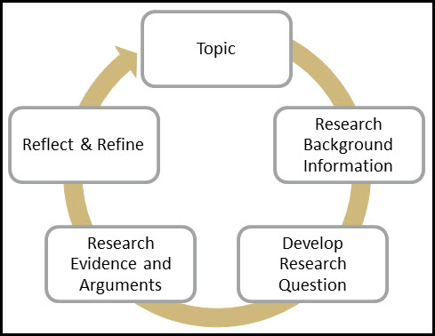 Iterative research process includes researching background information, developing research question, researching evidence and arguments, refining the topic.