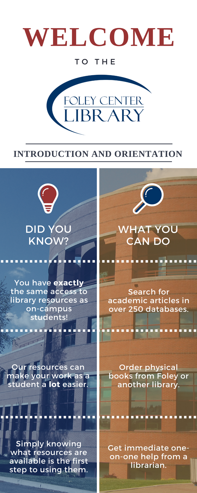 Welcome to the Foley Center Library Introduction and Orientation. Did you know? You have exactly the same access to library resources as on-campus students. Our resources can make your work as a student a lot easier. Simply knowing what resources are available is the first step to using them. What you can do is: Search for academic articles in over 250 databases, order physical books from Foley or another library, and get immediate one-on-one help from a librarian.