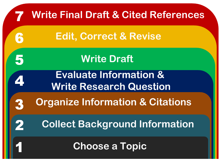 qualitative research final draft Last week, you completed the final component of your small-scale research project, and through that process you gained the foundational skills, knowledge, and abilities needed to complete a research project.
