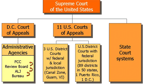 Unit Courts LAW GRD Legal Research And Writing For LLMs - Us court of appeals map