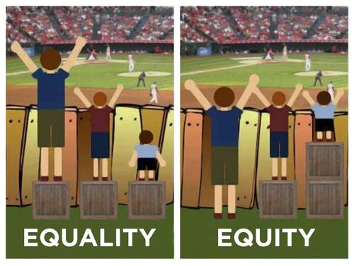 On the left an image of three people, one tall, one medium height, and one short, who all have one box to stand on at a baseball game, but one of the people still can't see the game. The word equal is on that side of the photo. On the right the tall person doesn't have a box, the medium heigh person, has one box, and the short person has two boxes. All can see the baseball game. The word equitable is on that image.