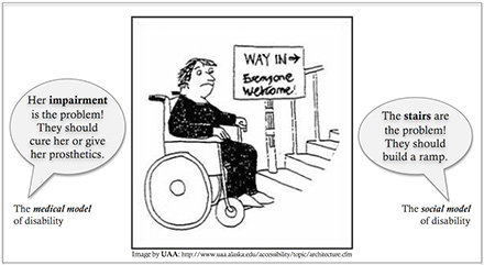 "Cartoon of a person in a wheelchair in front of stairs that have the sign ""everyone welcome."" On one side of the photo is the medical model that says ""Her impairment is the problem! They should cure her or give her prosthetics."" The social side says ""The stairs are the problem! They should build a ramp."""