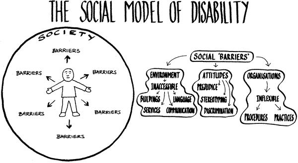 The social model of disability. Society creates barriers for the person who is disabled.