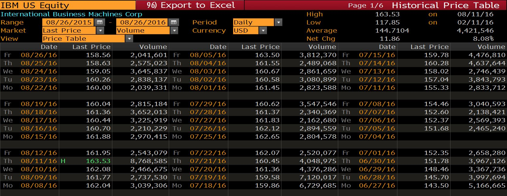 Bloomberg forex chile