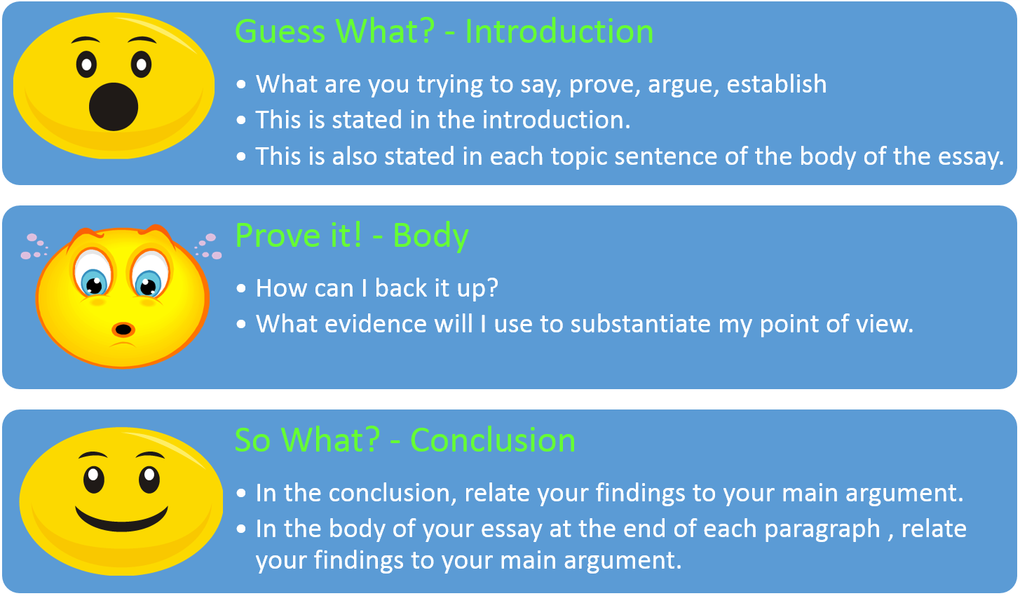 structure of a introduction in an essay Like an essay, a critique uses a formal, academic writing style and has a clear structure, that is, an introduction, body and conclusion however, the body of a critique includes a summary of the work and a detailed evaluation.