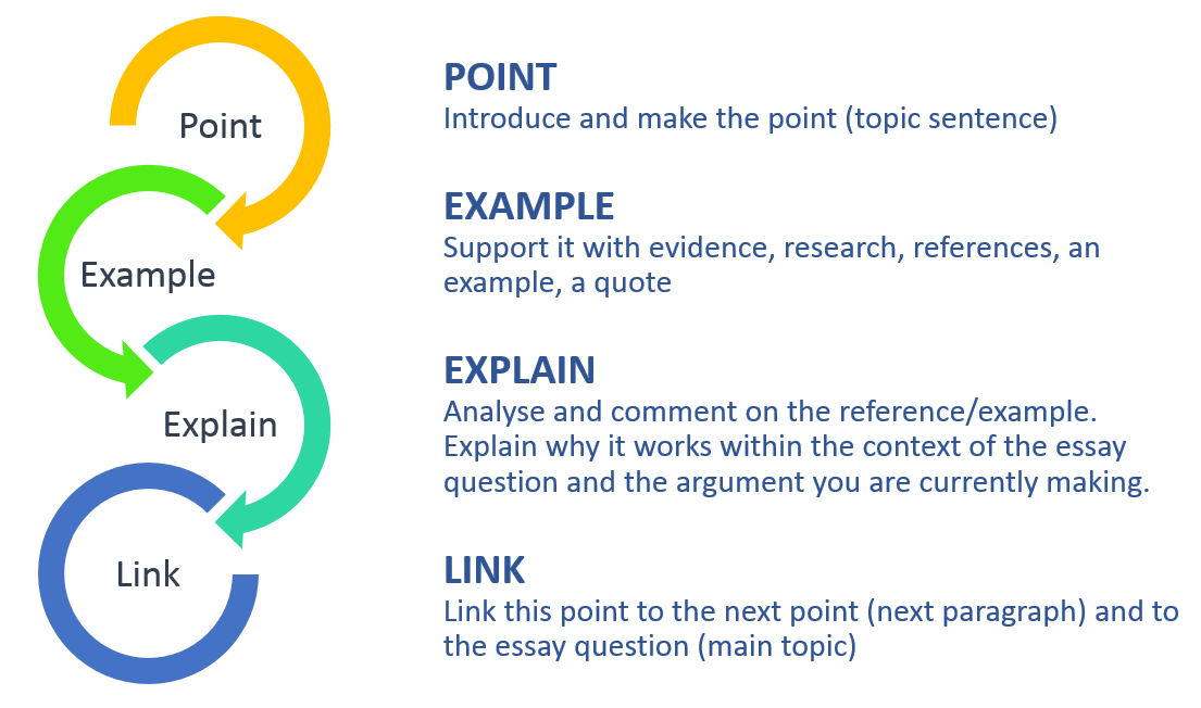 p.e.e essay structure Each paragraph needs its own structure, too you could use p-e-e: the point you are making evidence - an example of why you are right.