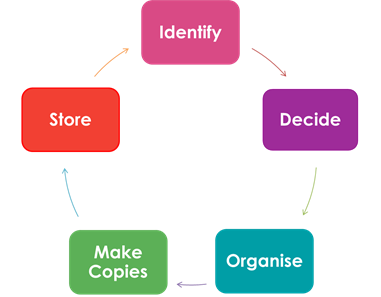 You can think of preserving your digital memories as a five step process: IDENTIFY, DECIDE, ORGANISE, MAKE COPIES AND STORE.