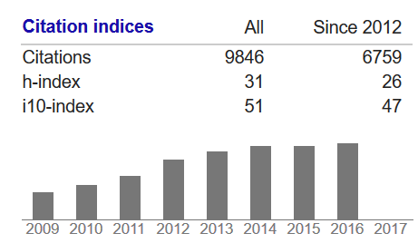Google Scholar citation metrics