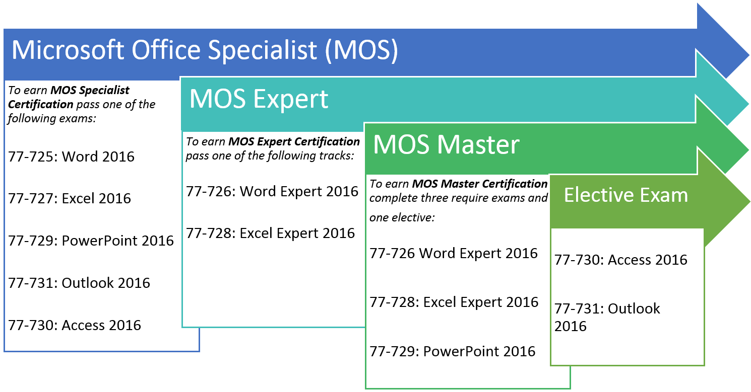 A list of MOS certifications and exams.