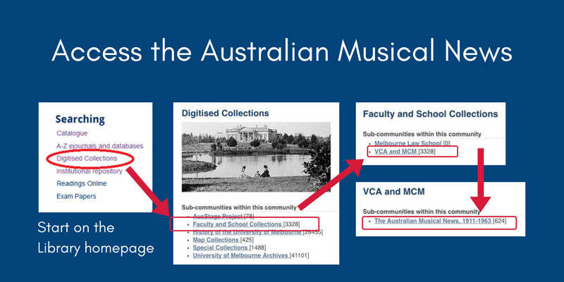Digitised Collections > Faculty and School Collections > VCA & MCM > The Australian Musical News.