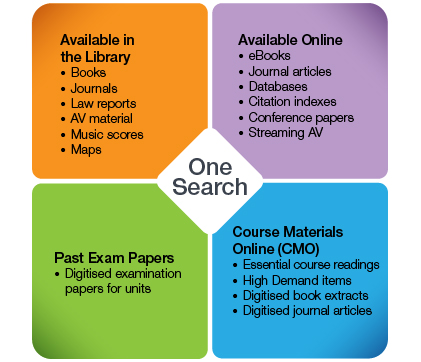 What is academic databases? Its for a essay, can i use books only?