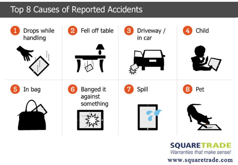 Top 8 Causes of Reported Accidents with your iPad