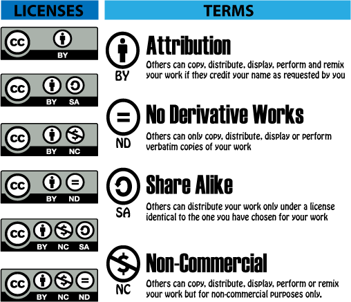 Infographic explaining the different licenses considered Creative Commons
