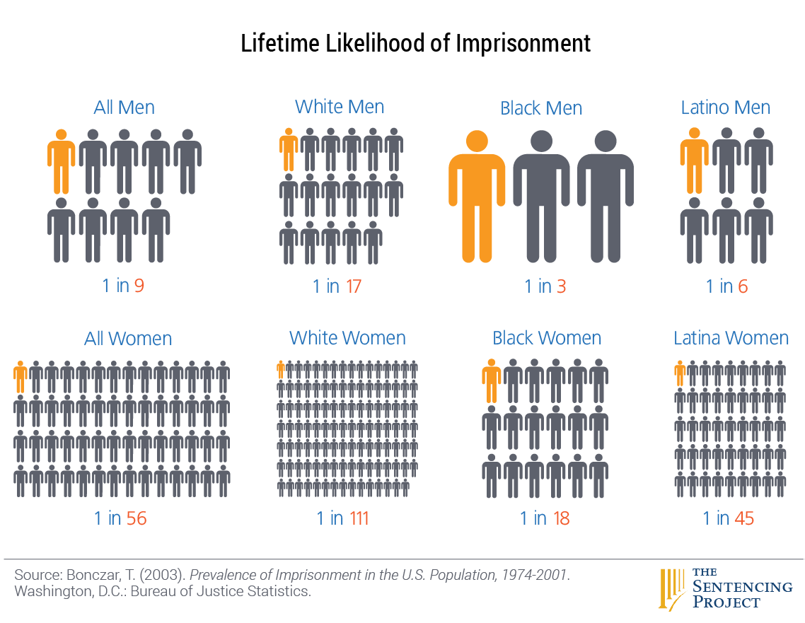 Lifetime Lifehood of Imprisonment chart