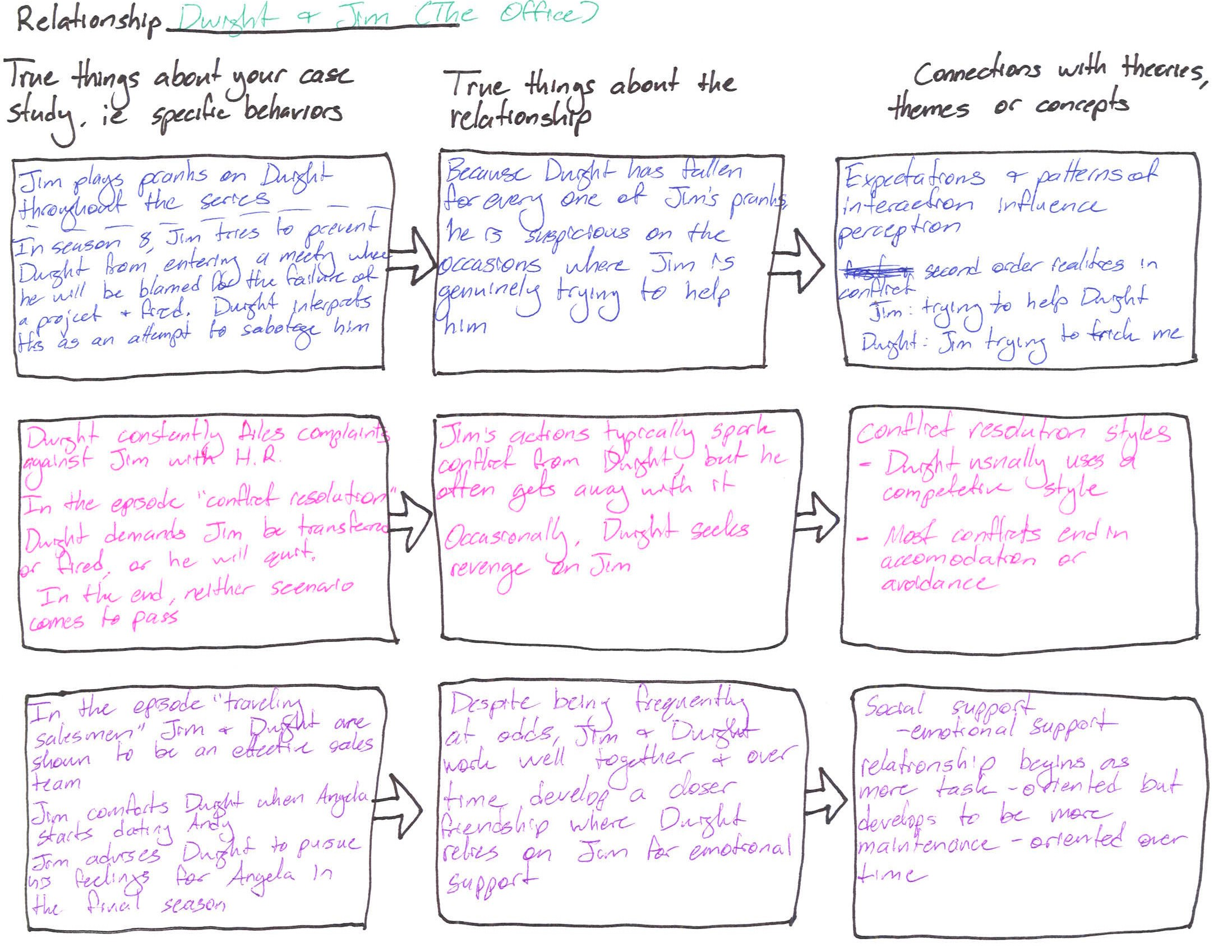 communication style case study 3 essay Guidelines for writing a case study analysis a case study analysis requires you to investigate a business problem, examine the alternative solutions, and propose the most effective solution using supporting evidence.