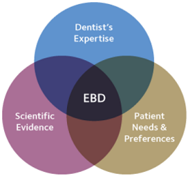 Venn Diagram of the 3 parts of EBD
