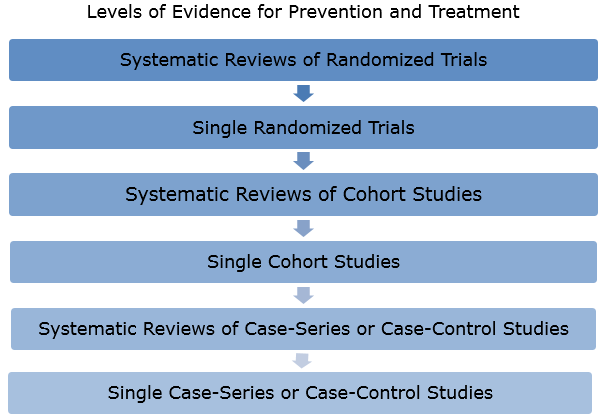 Systematic Reviews of RCTs, RCTS, SRs of Cohort Studies, Cohort