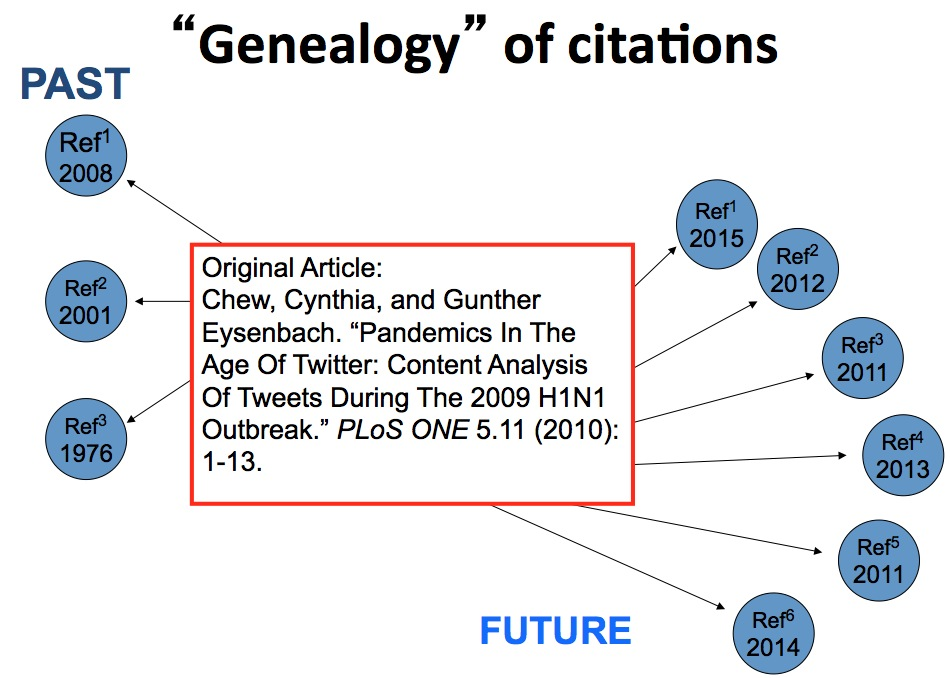 Genealogy of Citations Graph