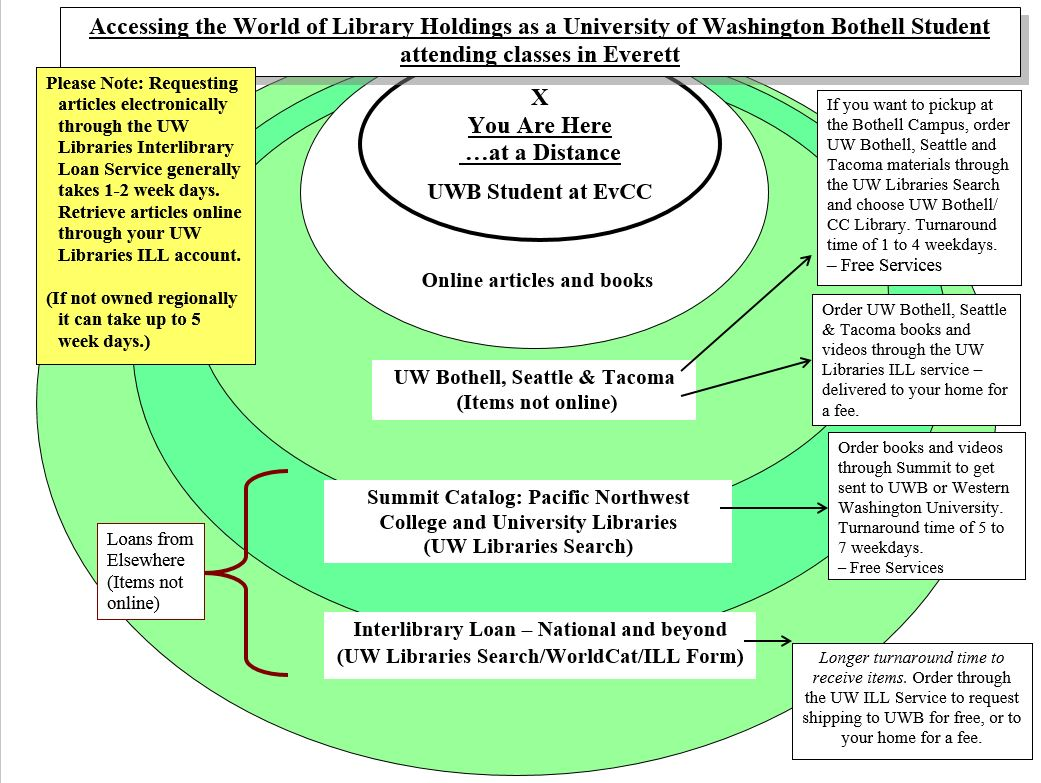 Image of ILL services for Everett UWB Students