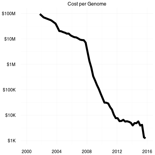 Costs for genome sequencing have dropped dramatically