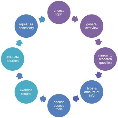 Research process eng 102 busker web site at parkland college research process diagram sciox Choice Image