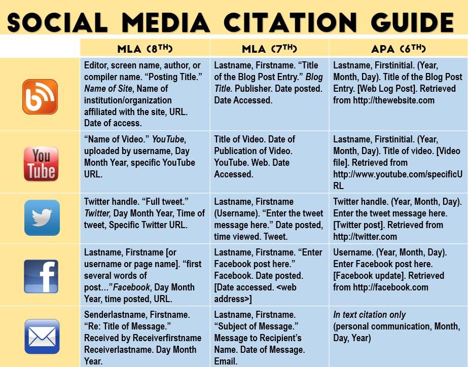 Writing and citing public administration policy galileouga citing social networks ccuart Images
