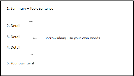 Diagram of paraphrased paragraph