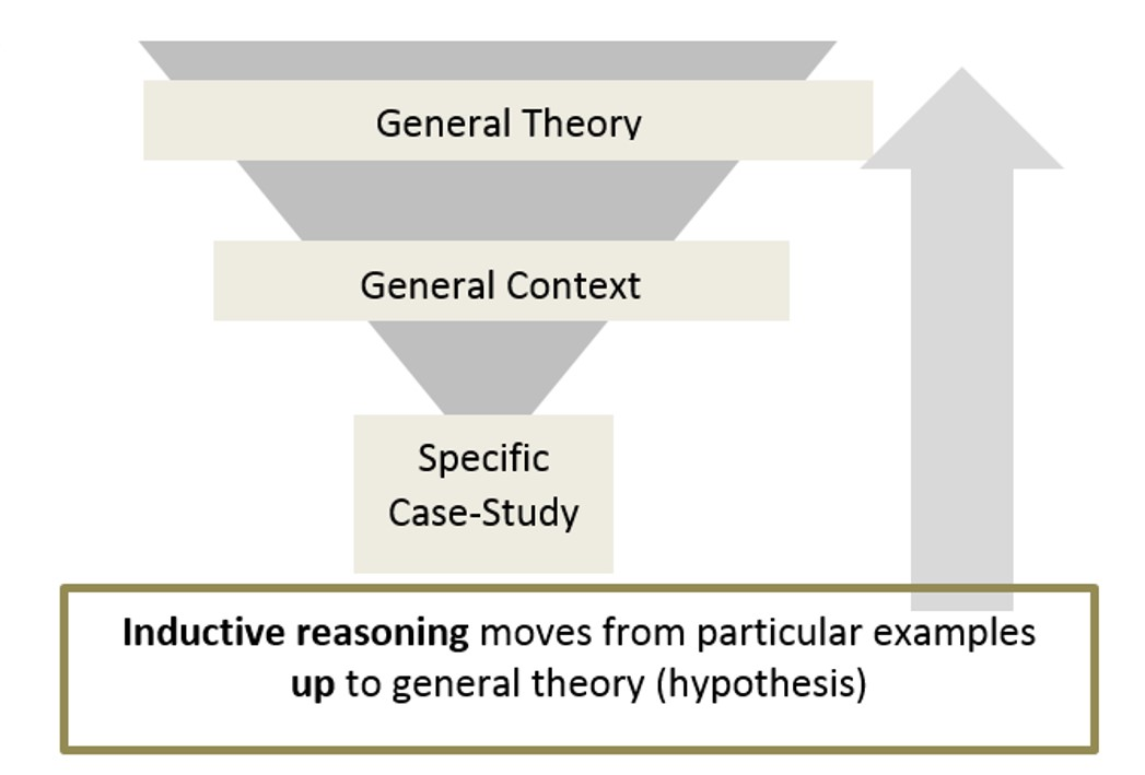 what is inductive research In science, inductive reasoning is the process of using a series of specific observations to support the probability of a more general conclusion.