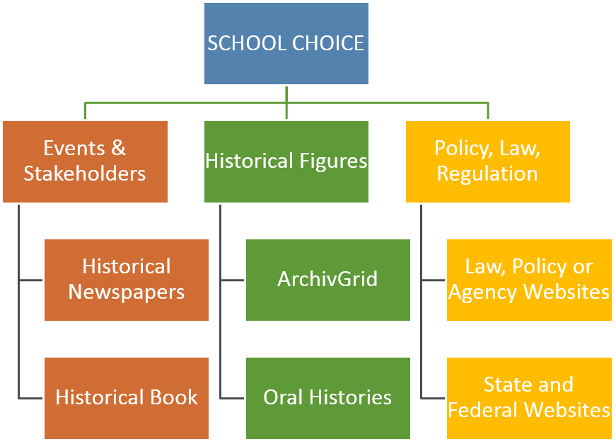 Historical Framing - EDPOL 750 History of Education in American ...
