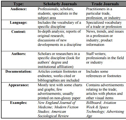 Identify the components of a research article