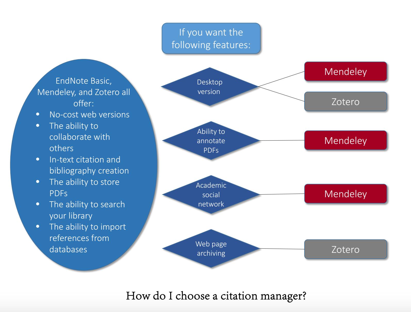 Choosing A Citation Manager