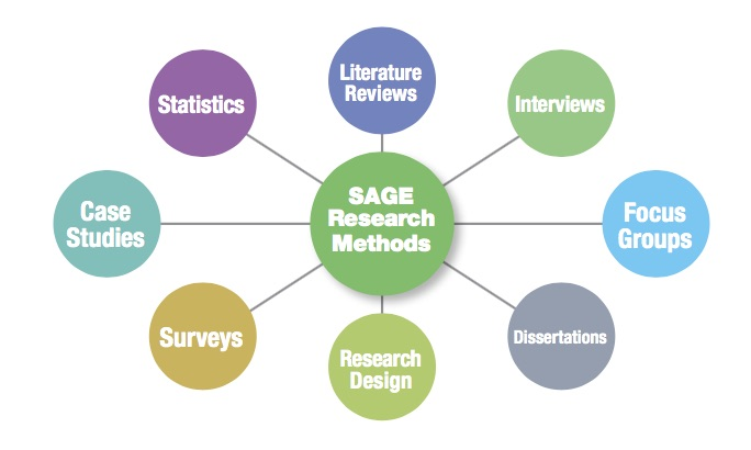 term paper on research methodology The importance of explaining the methodology in a research paper or an essay is that it imparts claritymethodology is just between you and your sources, it is the approach adopted in preparing the paper though essays are generally shorter and less elaborate in their content than research papers, they also require a methodology description.