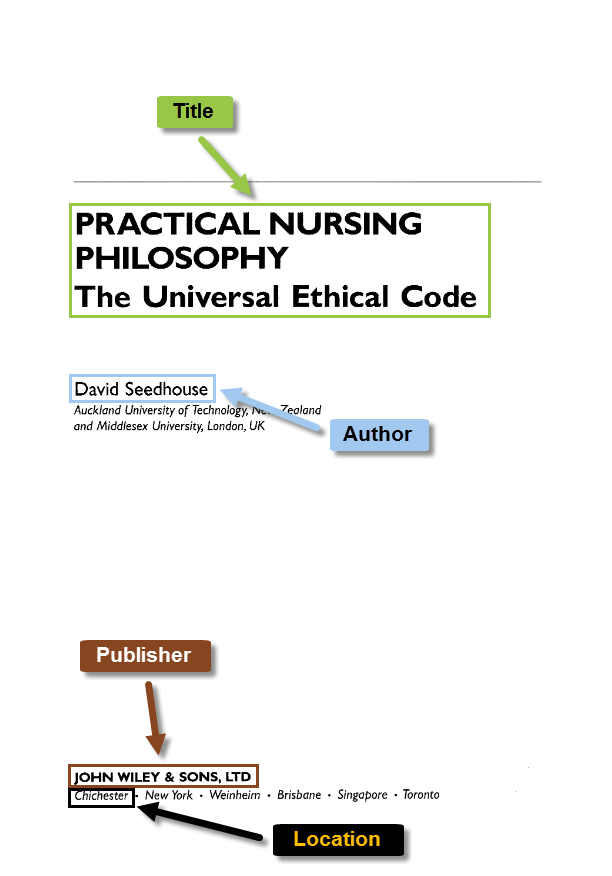 The title page of Practical Nursing Philosophy, with arrows pointing out the title, authors, publisher, and location of the book.