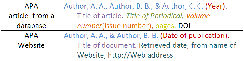 apa format retrieved from Pay careful attention to the content and format of each entry below apa has very   provide retrieval date only if information is subject to change (as in blogs and.