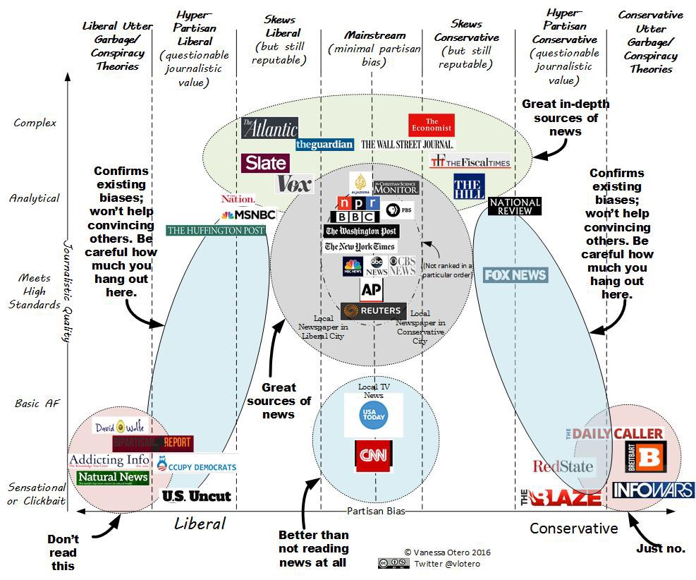 News Media Bias Infographic