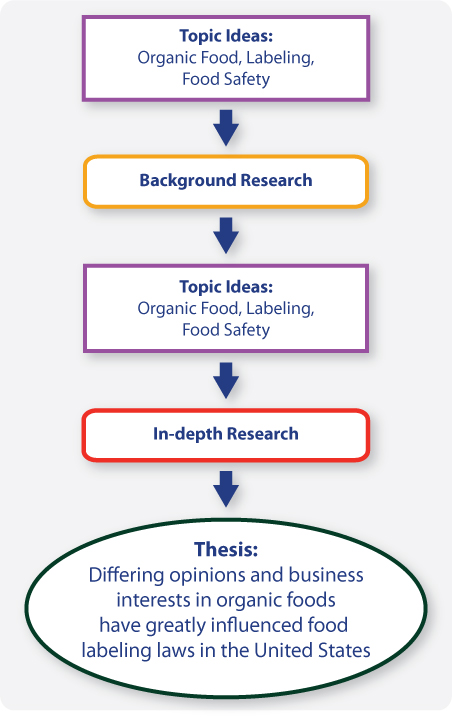Dissertation Thesis Difference