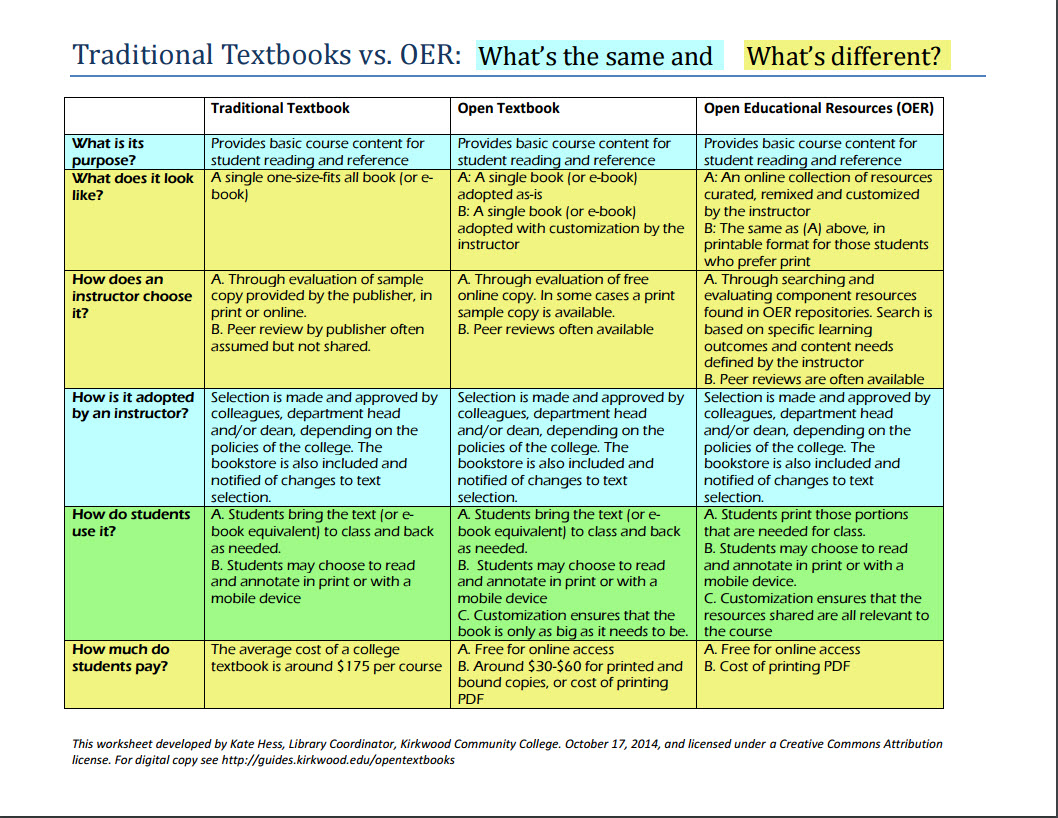 Traditional Textbooks vs. OER: What's the Same and What's Different?