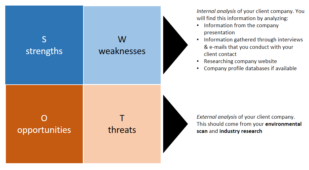 ge external anaysis The following swot analysis looks at general electric which is operating in ge – general electric swot analysis opportunities are external.