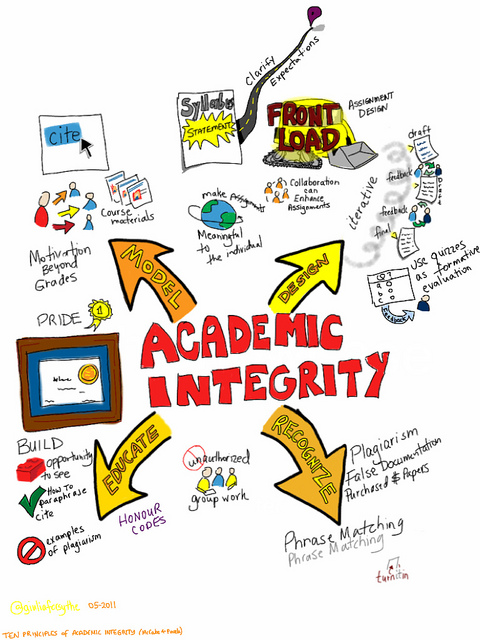 Academic Integrity. Collage of ideas.