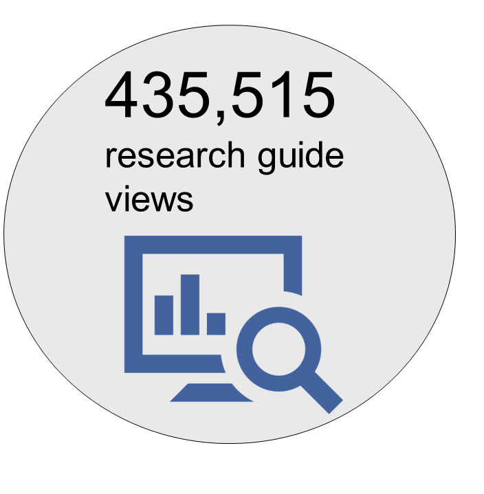 435,515 library guide visits