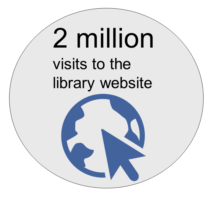 2 million visits to the library website